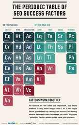 The Periodic Table Of SEO Success Factors:  (© http://searchengineland.com/seotable)