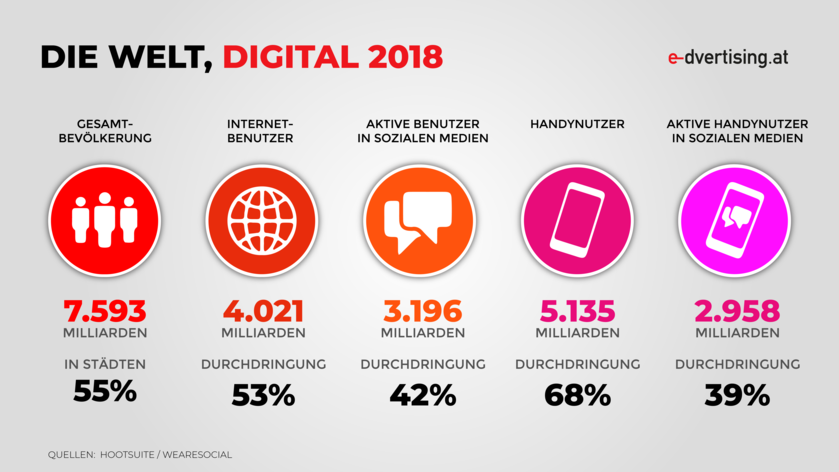 Die Welt, digital 2018:  (© e-dvertising.at [hootsuite, wearesocial])